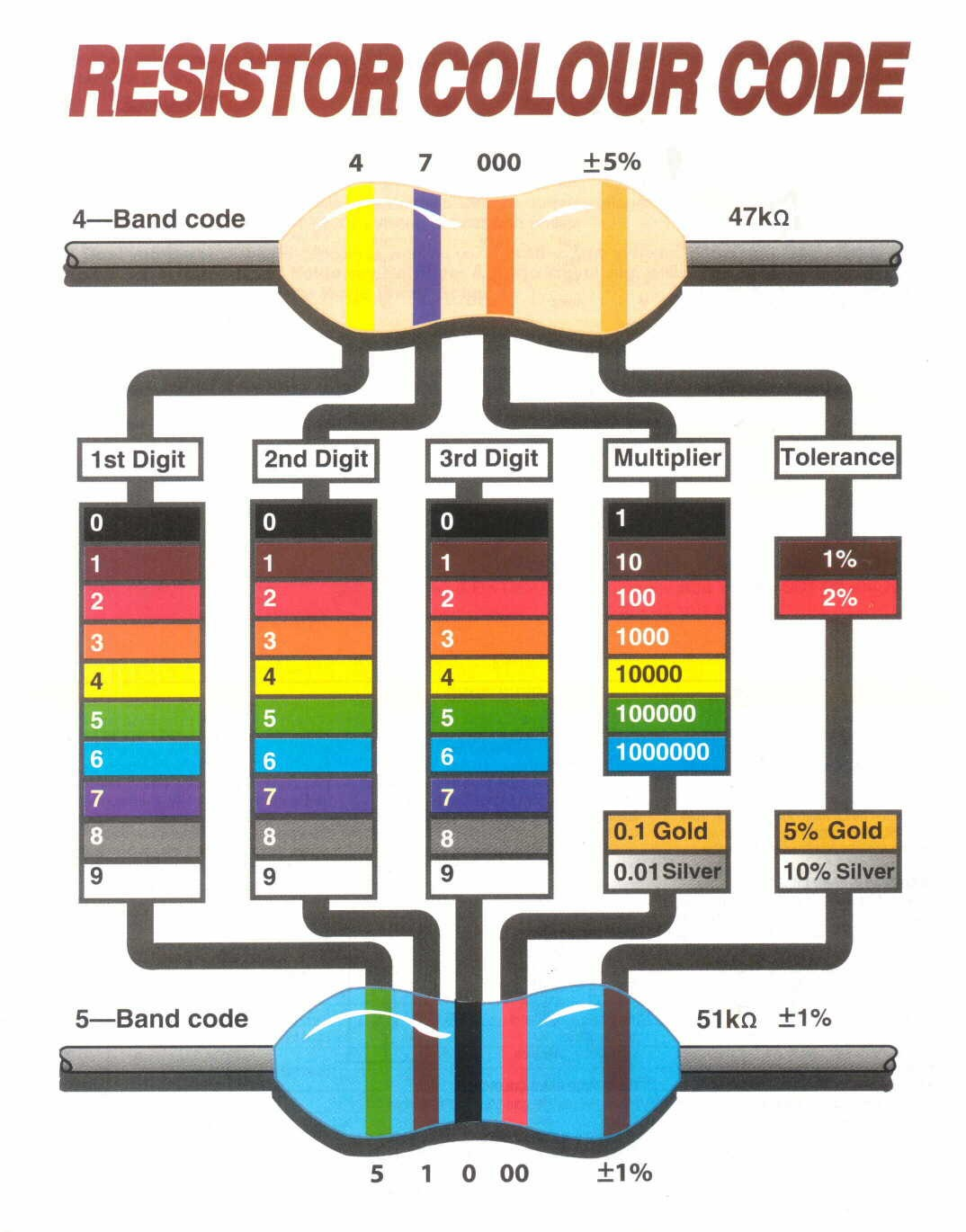 resistor color code # simple user interface# real time calculation process# support three, four, five and six bands resistor# no need to register and login.
