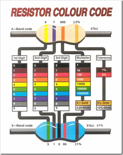 How To Read A Resistor Color Code | Azega